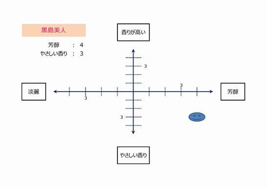 黒島美人(マップ)