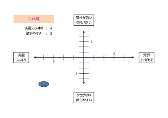テイストマップ(六代蔵)