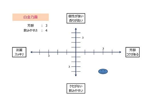 テイストマップ(白金乃露)