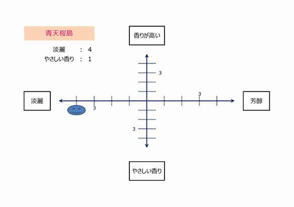 テイストマップ(青天桜島)