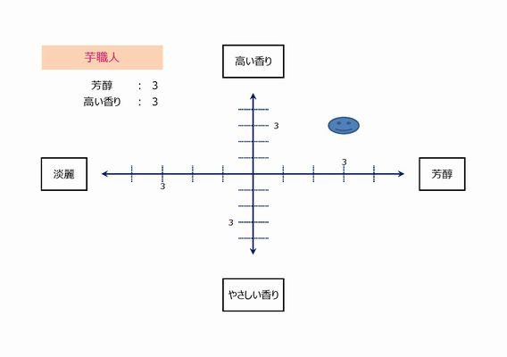 芋職人(テイストマップ)