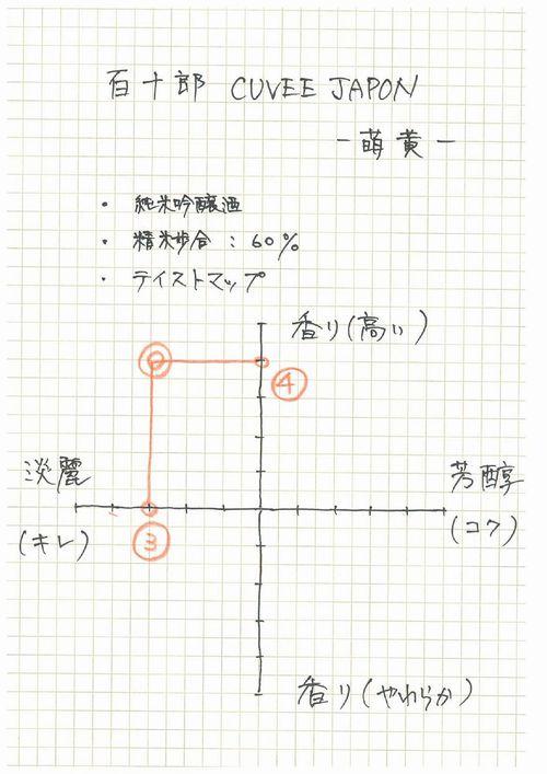 CUVEE JAPON(キュベ・ジャポン)テイストマップ